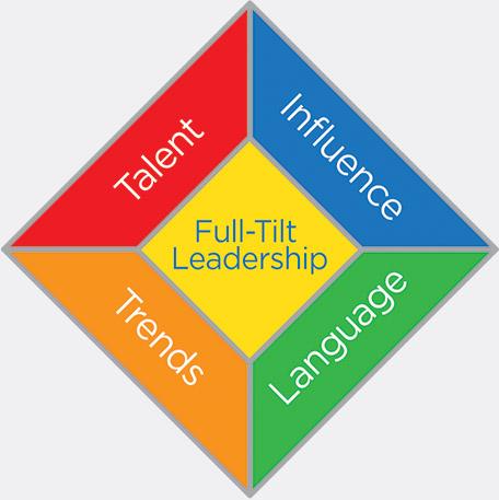 Leadership Labs